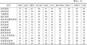 表7 各国网民对新闻类型喜好度比例分布