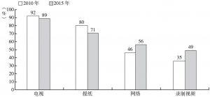 图4 媒介接触率调查
