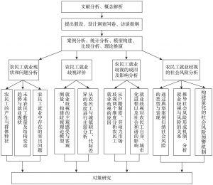 图1-1 技术路线示意