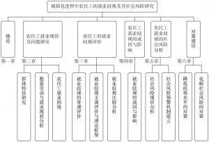 图1-2 研究内容的逻辑关系示意