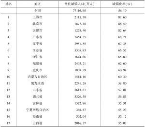 表2 2015年末31个省(自治区、直辖市)人口城镇化率排名