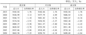 表1 四川省未来户籍人口规模及变动情况
