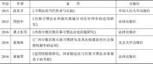 表1 对少数民族习惯法研究的部分成果-续表2