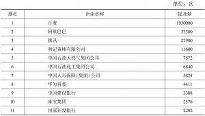 表1 2015年中国企业英文新闻提及量
