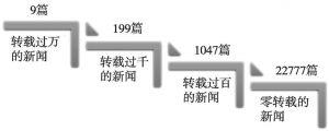 图2 2015年提及中国企业的英文新闻转载总量频次分布