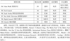 表2 提及量排名前百名的英文媒体-续表3