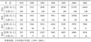 表2-2 中国东、中、西部地区人均GDP及相对水平比较