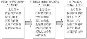 图2 综合试验区任务框架的演变