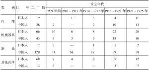 表6-11 中日资本开办企业类别、设立年代、职工人数对比情况(1925年)