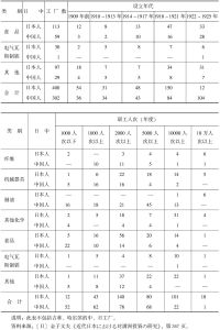 表6-11 中日资本开办企业类别、设立年代、职工人数对比情况(1925年)-续表