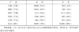 表6-14 中日资本生产量对比情况(1930年)