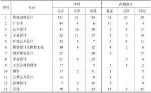 表2 京津冀三地院校设计专业开设统计