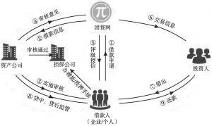 图7 交易结构