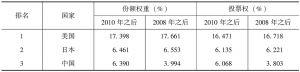 表3-1 IMF 2010年改革前后份额权重与投票权前十排名
