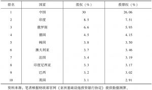 表3-2 亚洲基础设施投资银行股权和投票权前十排名