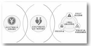 """图8 中国电子安全生产""""三三工作法"""""""
