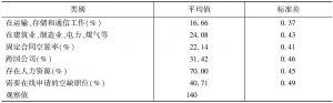 表2 描述性统计,工作和公司的特征续表