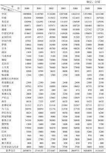 表1 世界茶叶种植面积(一)