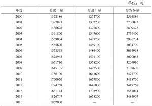 表5 世界茶叶贸易量