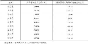 表2 代表省份人均地区生产总值与城镇居民人均茶叶消费支出