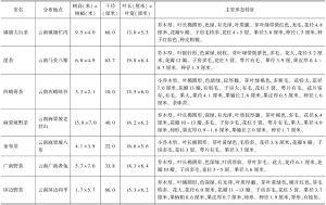 表2 现存野生茶树种质(云南省)-续表3