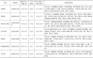 表2 现存野生茶树种质(云南省)-续表4