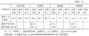 表3 云南野生大茶树生化含量表