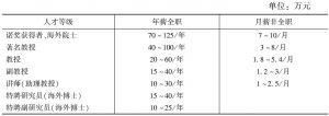 表1 四川大学外籍教师薪酬