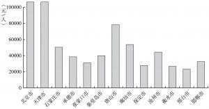 图11-2 2015年京津冀地级以上城市人均地区生产总值