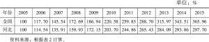 表9-3 河北与全国地区生产总值指数