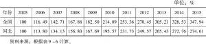 表9-7 河北与全国人均国内生产总值指数