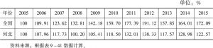 表9-42 河北与全国客运周转量指数