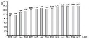图3 2002~2015年跨国公司驻香港地区总部数量