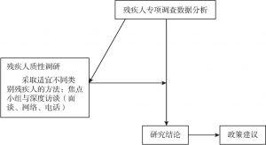 图3-1 研究思路结构