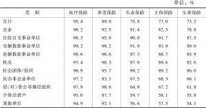 表8 分工作单位/雇主性质参加社会保险的比例