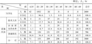 表1 调研对象的年龄分布