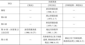 表1 国政调查制度的变迁