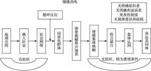 图4-5 由事件引发的情绪共鸣机制