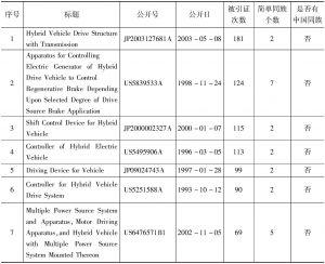 表1 丰田专利引证