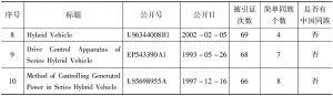 表1 丰田专利引证-续表
