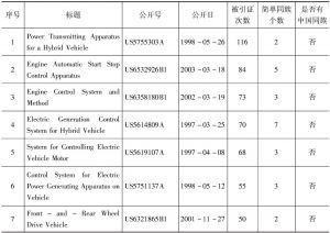表2 本田专利引证