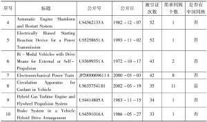 表3 通用专利引证-续表