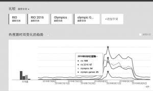 图10 全网对里约奥运会四组关键词的关注情况分析
