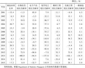 表5 2001~2015年新加坡制造部门六大行业增长贡献率比较