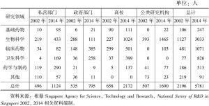 表9 2002~2014年新加坡各类生物医药研发机构人员构成