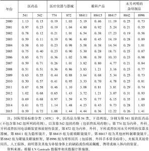 表23 2000~2015年新加坡生物医药制造业产品显示性比较优势指数