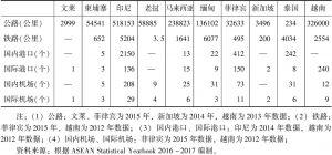 表20 2016年东盟国家的交通基础设施状况