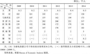 表10 2009~2014年美国跨国公司在东盟国家的雇员人数