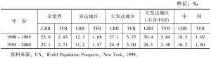 表1 20世纪后半叶世界及发达、欠发达地区和中国出生率、死亡率变化