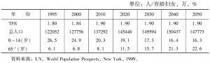 表2 中国未来人口规模与人口结构变化趋势